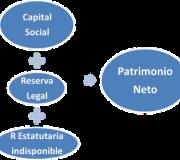patrimonio finanzas corporativas